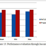 Figure 13: Performance evaluation through Jaccard