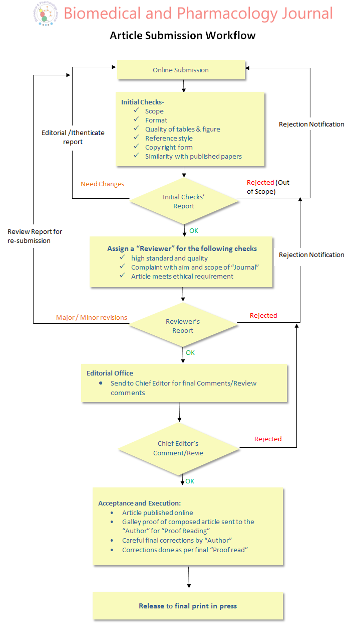 eis process flow chart queensland manuscript work flow | biomedical and pharmacology journal #9