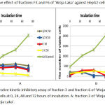 Figure 2: Proliferative kinetic inhibitory assay of fraction 3 and fraction 6 of 'Woja Laka' against HepG2 cells at 0, 24, 48 and 72 hours of incubation. A: fraction 3 of 'Woja Laka'. B: fraction 6 of 'Woja Laka'.