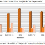 Figure 3: Effect of fractions F3 and F6 of 'Woja Laka' on cell cycle HepG2 cells.
