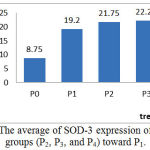 Figure 3: The average of SOD-3 expression of treatment groups (P2, P3, and P4) toward P1.