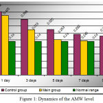 Figure 1: Dynamics of the AMW level