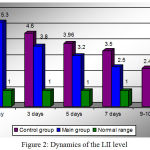 Figure 2: Dynamics of the LII level