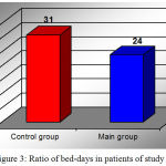Figure 3: Ratio of bed-days in patients of study groups