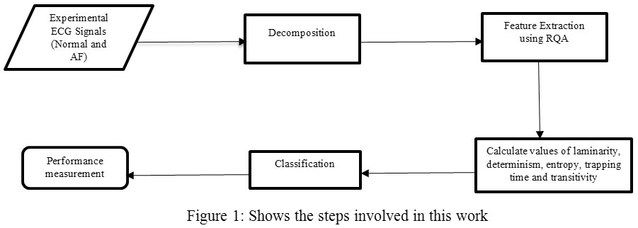 Wavelet Transform Based Feature Extraction and Classification of