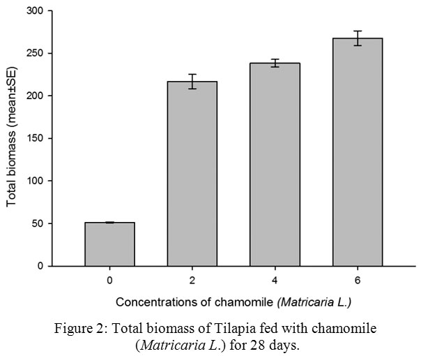 The Effect Of Matricaria Chamomilla L On The Growth Performance Of