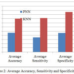 Figure 2: Average Accuracy, Sensitivity and Specificity