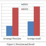 Figure 3: Precision and Recall
