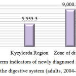 Figure 1: Average long-term indicators of newly diagnosed morbidity by the class of diseases of the digestive system (adults, 2004-2013)