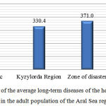 Figure 3: Levels of the average long-term diseases of the hepatobiliary system in the adult population of the Aral Sea region