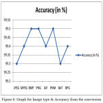 Figure 6: Graph for Image type & Accuracy from the conversion