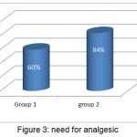 Figure 3: need for analgesic