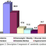 Figure 2: Description Component of metabolic syndrome