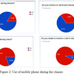 Figure 2: Use of mobile phone during the classes