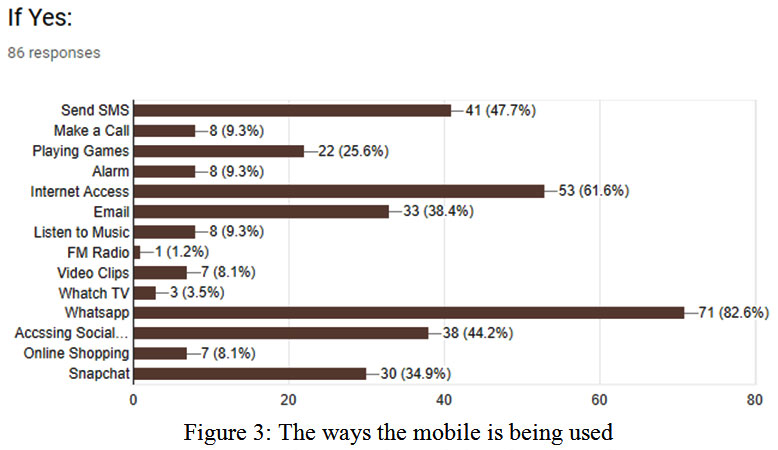 Excessive use of Mobile Phones by Medical Students: Should