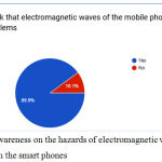 Figure 7: Awareness on the hazards of electromagnetic waves emitted from the smart phones