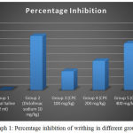 Graph 1: Percentage inhibition of writhing in different groups