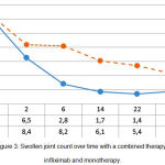 Figure 3: Swollen joint count over time with a combined therapy with infliximab and monotherapy.