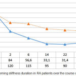 Figure 4: Morning stiffness duration in RA patients over the course of treatment.