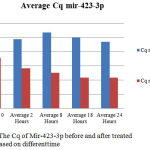 Figure 2: The Cq of Mir-423-3p before and after treated caffeine based on differenttime