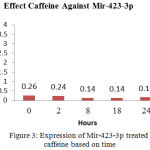 Figure 3: Expression of Mir-423-3p treated caffeine based on time