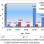 Figure 1: Age distribution of the human herpesvirus 8 (HHV-8) immunoglobulin G (IgG) antibodies among the study groups.