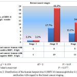 Figure 2: Distribution of the human herpesvirus 8 (HHV-8) immunoglobulin G (IgG) antibodies with regard to the breast cancer staging.