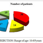 Graph 1: AGE DISTRIBUTION: Range of age: 10-85 years