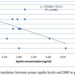 Figure 2: Correlation between serum Apelin levels and DBP in group I.