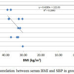 Figure 7: Correlation between serum BMI and SBP in group IV.