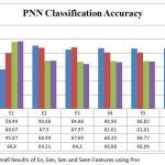 Figure 1: Overall Results of En, Een, Sen and Seen Features Using Pnn