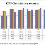 Figure 2: Overall Results of En, Een, Sen and Seen Features Using Knn.