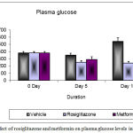 Figure 2: Changes in plasma glucose levels after 10 days treatment in db/db mice