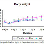 Figure 3: Changes in body weight after 10 days treatment in db/db mice