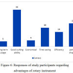 Figure 6: Responses of study participants regarding advantages of rotary instrument
