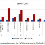 Figure 3: Symptoms Presented By Caffeine Consuming Medical Students