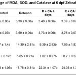 Table 1: The Average of MDA, SOD, and Catalase at 6 dpf Zebrafish larvae