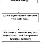 Figure 6: Flow chart showing the watermark construction process