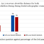 Figure 4: shows the respective question against percentage of the 3rd year and final year dental students.
