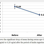 Figure 2: Shows the significant drop of mean fasting serum apo C1 from 0.44 ug/ml to 0.29 ug/ml after the period of inulin ingestion.