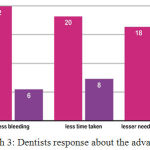 Graph 3: Dentists response about the advantage of laser