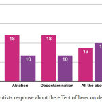 Graph 4: Dentists response about the effect of laser on dental tissues.