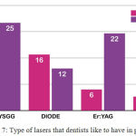 Graph 7: Type of lasers that dentists like to have in practice