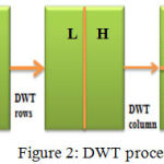 Figure 2: DWT process.
