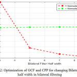 Figure 2: Optimization of GCF and CPP for changing Bilateral Filter half width in bilateral filtering.