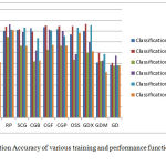 Figure 1: Classification Accuracy of various training and performance functions in FNN and PNN