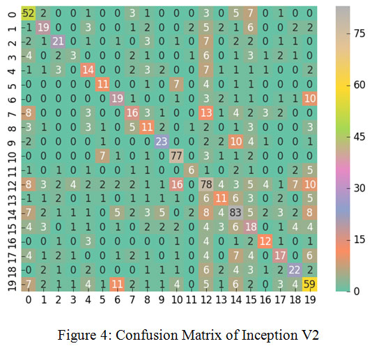Automated Skin Disease Identification using Deep Learning