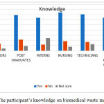 Figure 1: The participant's knowledge on biomedical waste management.