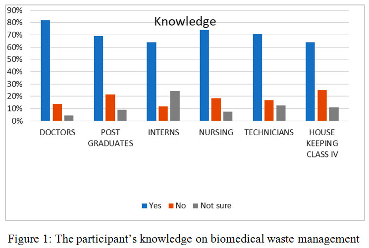 Biomedical Waste Management A Study On Assessment Of Knowledge
