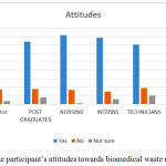 Figure 2: The participant's attitudes towards biomedical waste management.